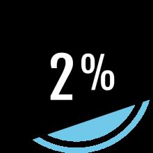 Rachat de crédit : le taux actuel